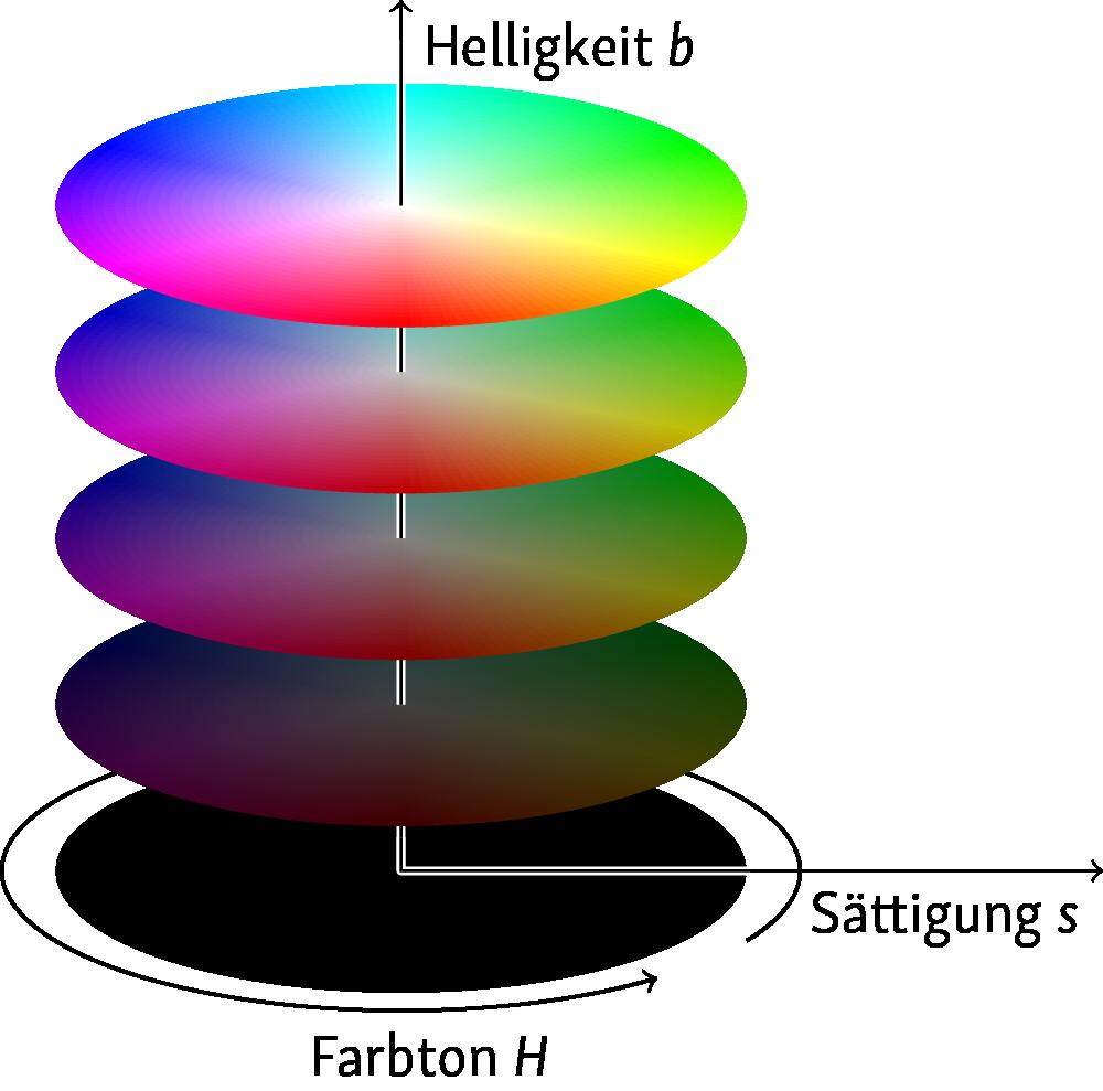 Das HSB-Farbmodell